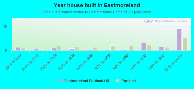 Year house built in Eastmoreland