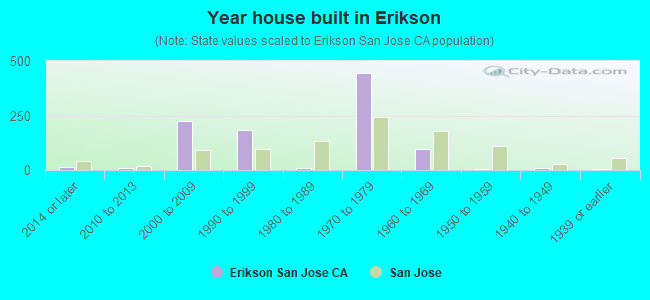 Year house built in Erikson