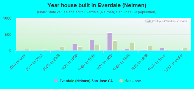 Year house built in Everdale (Neimen)