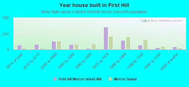Year house built in First Hill