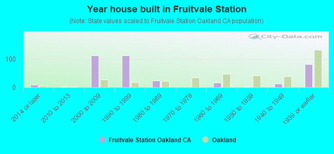 Year house built in Fruitvale Station