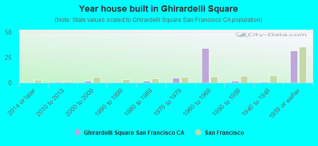 Year house built in Ghirardelli Square