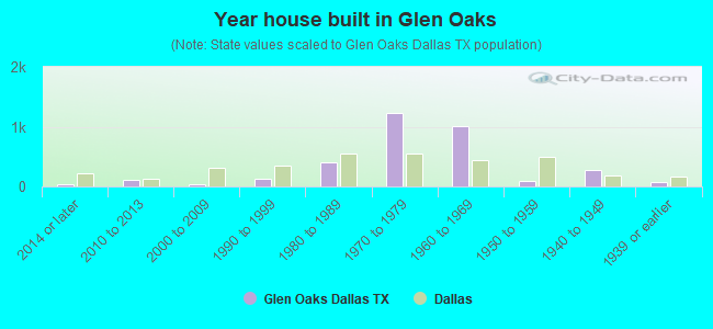 Year house built in Glen Oaks