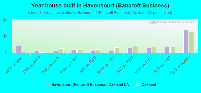Year house built in Havensourt (Bancroft Business)