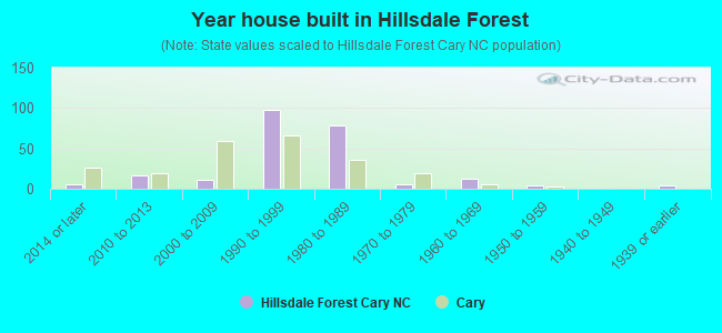 Year house built in Hillsdale Forest
