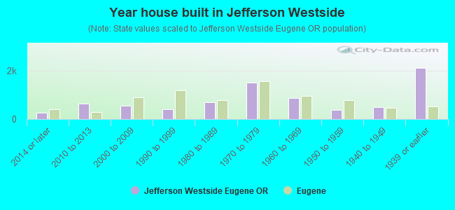 Year house built in Jefferson Westside