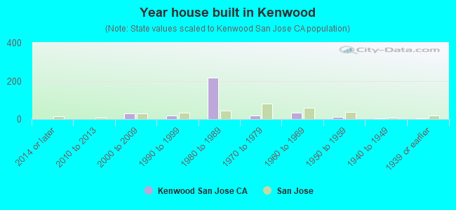 Year house built in Kenwood