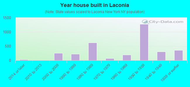 Year house built in Laconia