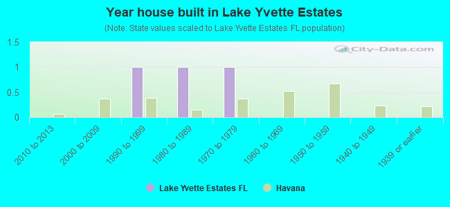 Year house built in Lake Yvette Estates