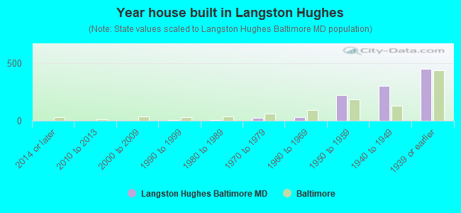 Year house built in Langston Hughes