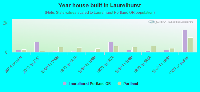 Year house built in Laurelhurst