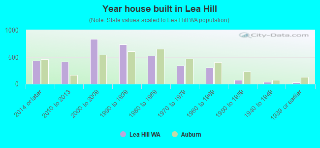 Year house built in Lea Hill