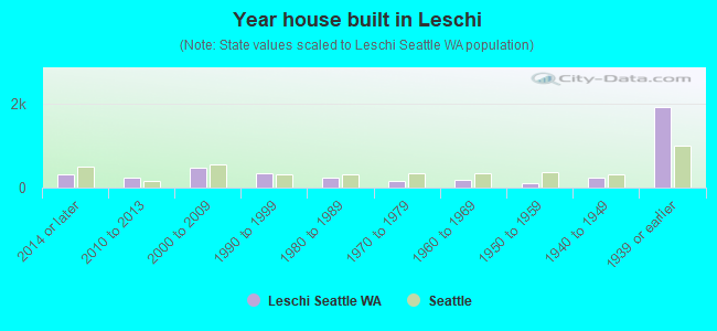 Year house built in Leschi