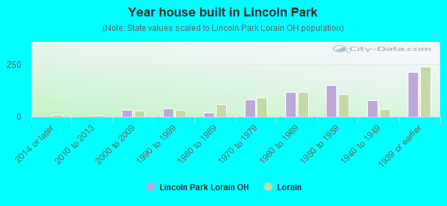 Year house built in Lincoln Park