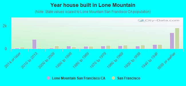 Year house built in Lone Mountain