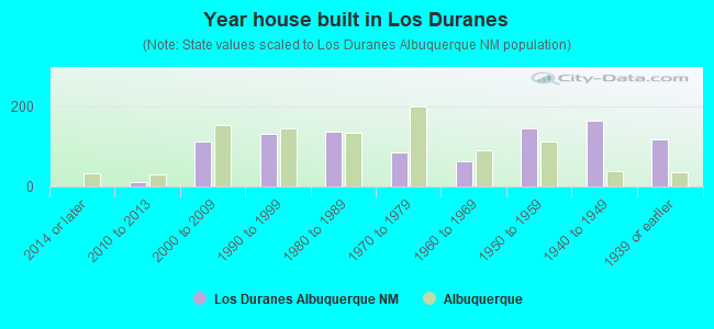 Year house built in Los Duranes