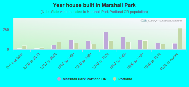 Year house built in Marshall Park