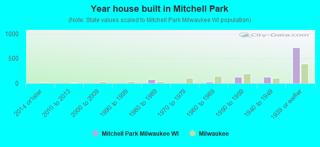 Year house built in Mitchell Park