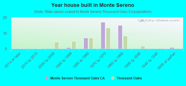 Year house built in Monte Sereno