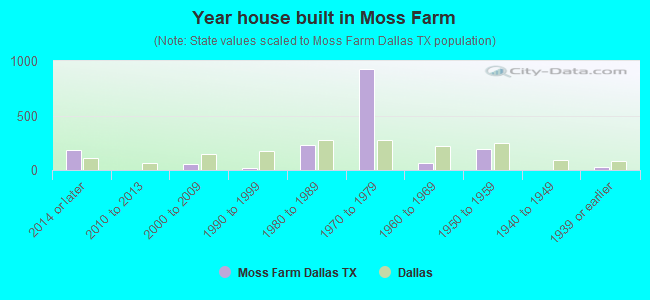 Year house built in Moss Farm