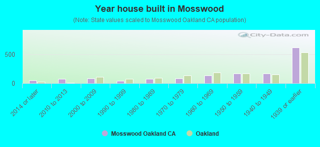 Year house built in Mosswood