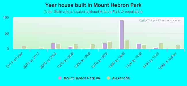 Year house built in Mount Hebron Park