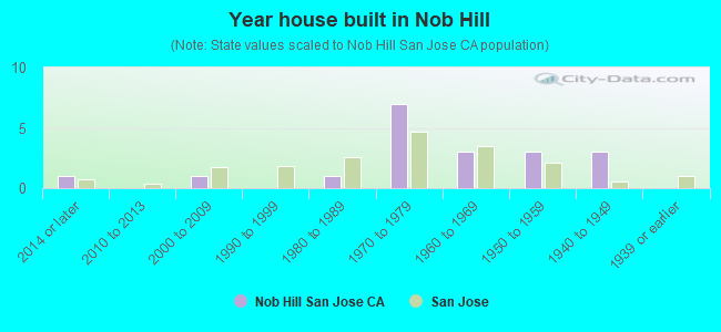 Year house built in Nob Hill