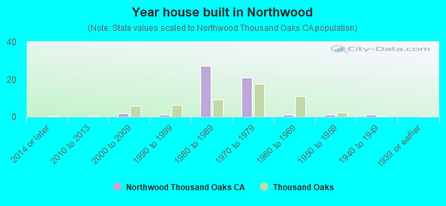 Year house built in Northwood