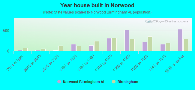 Year house built in Norwood