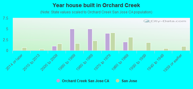 Year house built in Orchard Creek