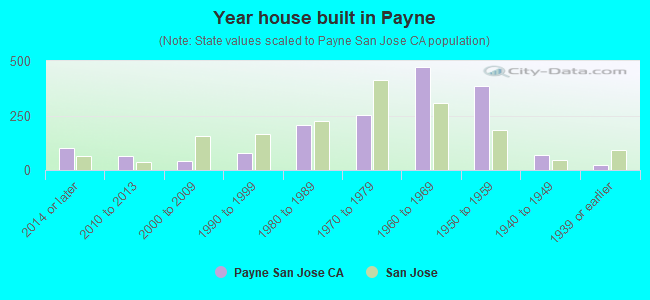Year house built in Payne