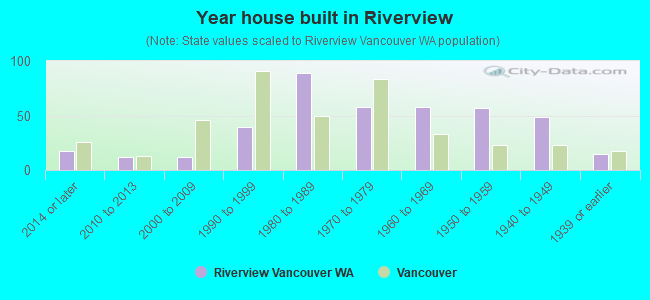 Year house built in Riverview