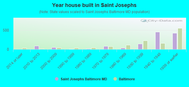 Year house built in Saint Josephs