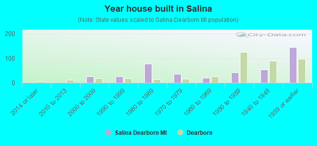Year house built in Salina