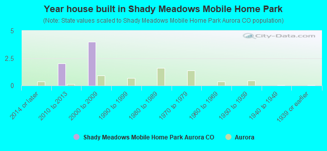 Year house built in Shady Meadows Mobile Home Park