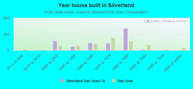 Year house built in Silverland
