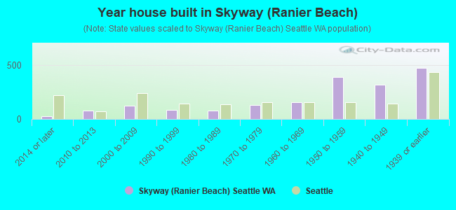 Year house built in Skyway (Ranier Beach)