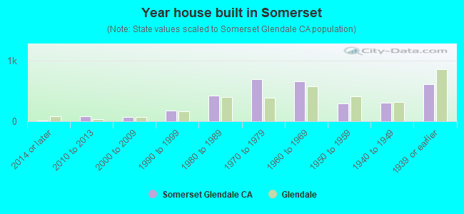 Year house built in Somerset
