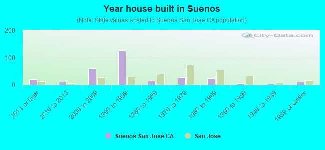 Year house built in Suenos