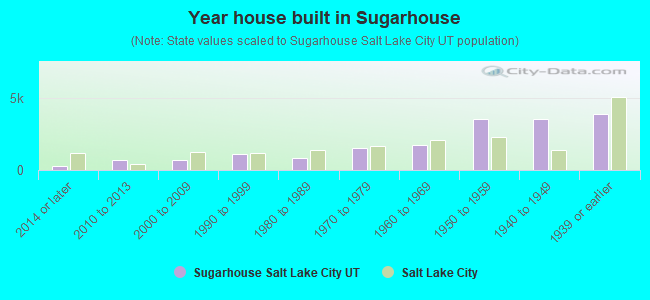 Year house built in Sugarhouse