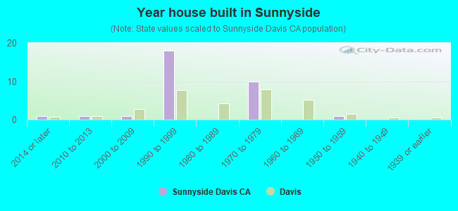 Year house built in Sunnyside