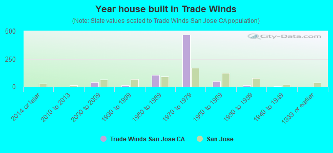 Year house built in Trade Winds