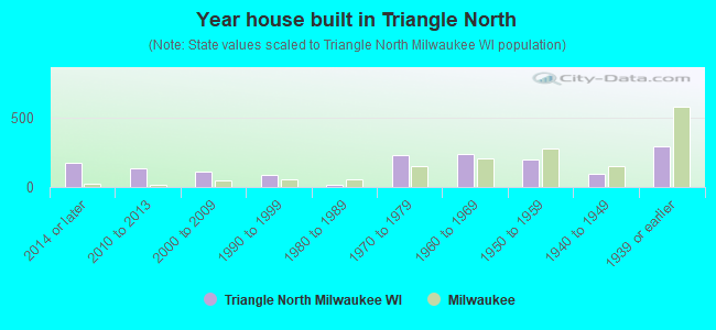 Year house built in Triangle North