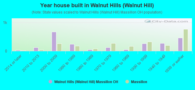 Year house built in Walnut Hills (Walnut Hill)