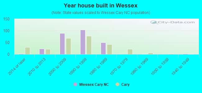 Year house built in Wessex