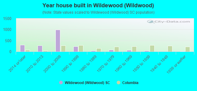 Year house built in Wildewood (Wildwood)