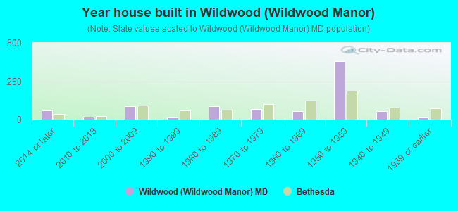 Year house built in Wildwood (Wildwood Manor)