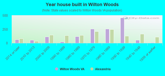 Year house built in Wilton Woods