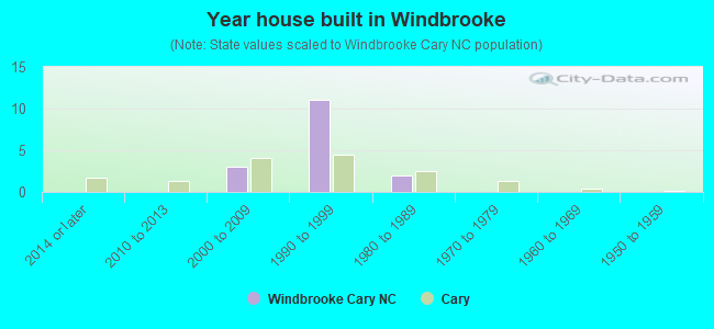 Year house built in Windbrooke