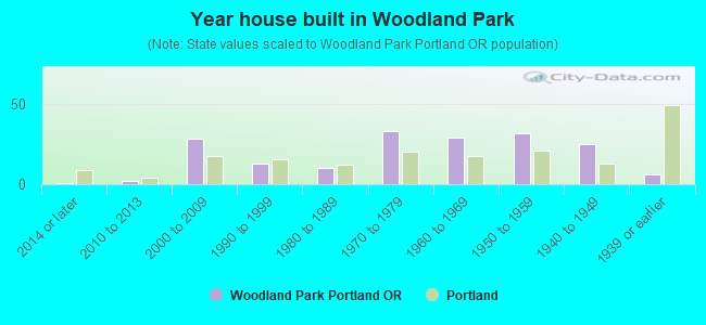 Year house built in Woodland Park